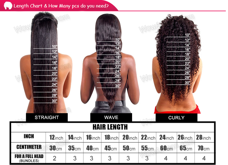 Length Chart & How many bundles for a whole head